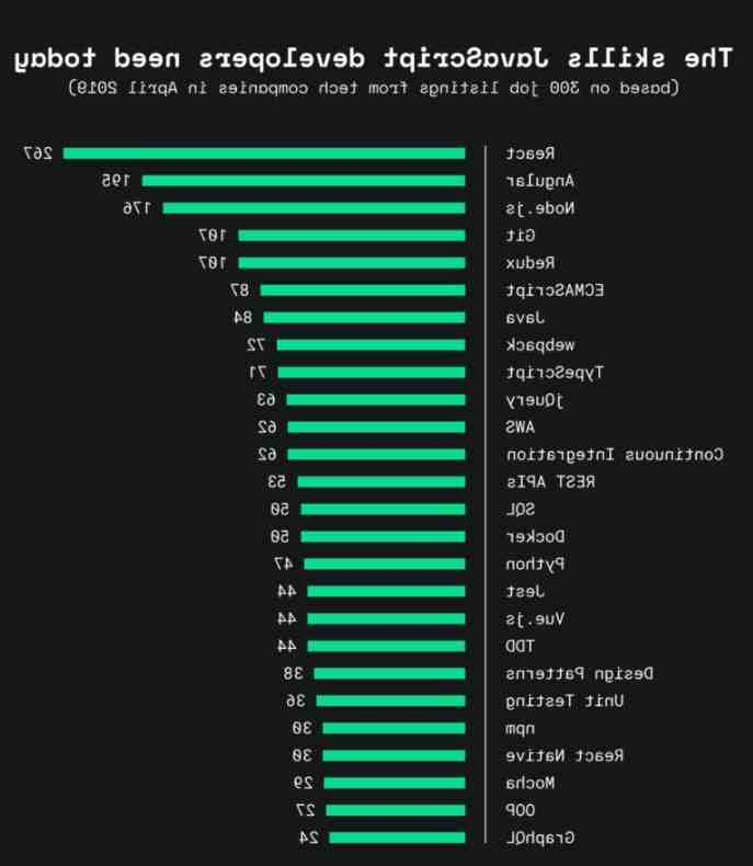 Are JavaScript developers in demand?