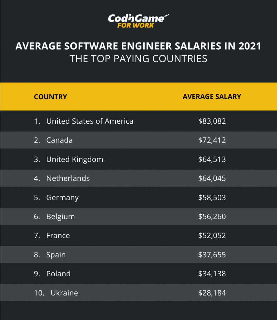 Can you make 300k as a software engineer?