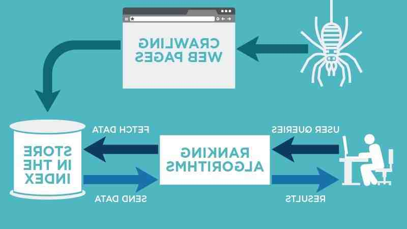 What does it mean to crawl a website?