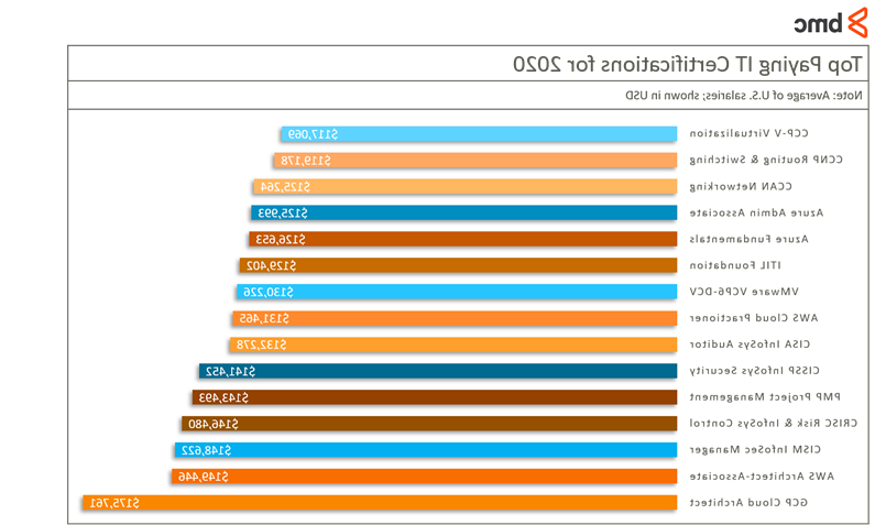 What is the highest salary of software engineer in Google?