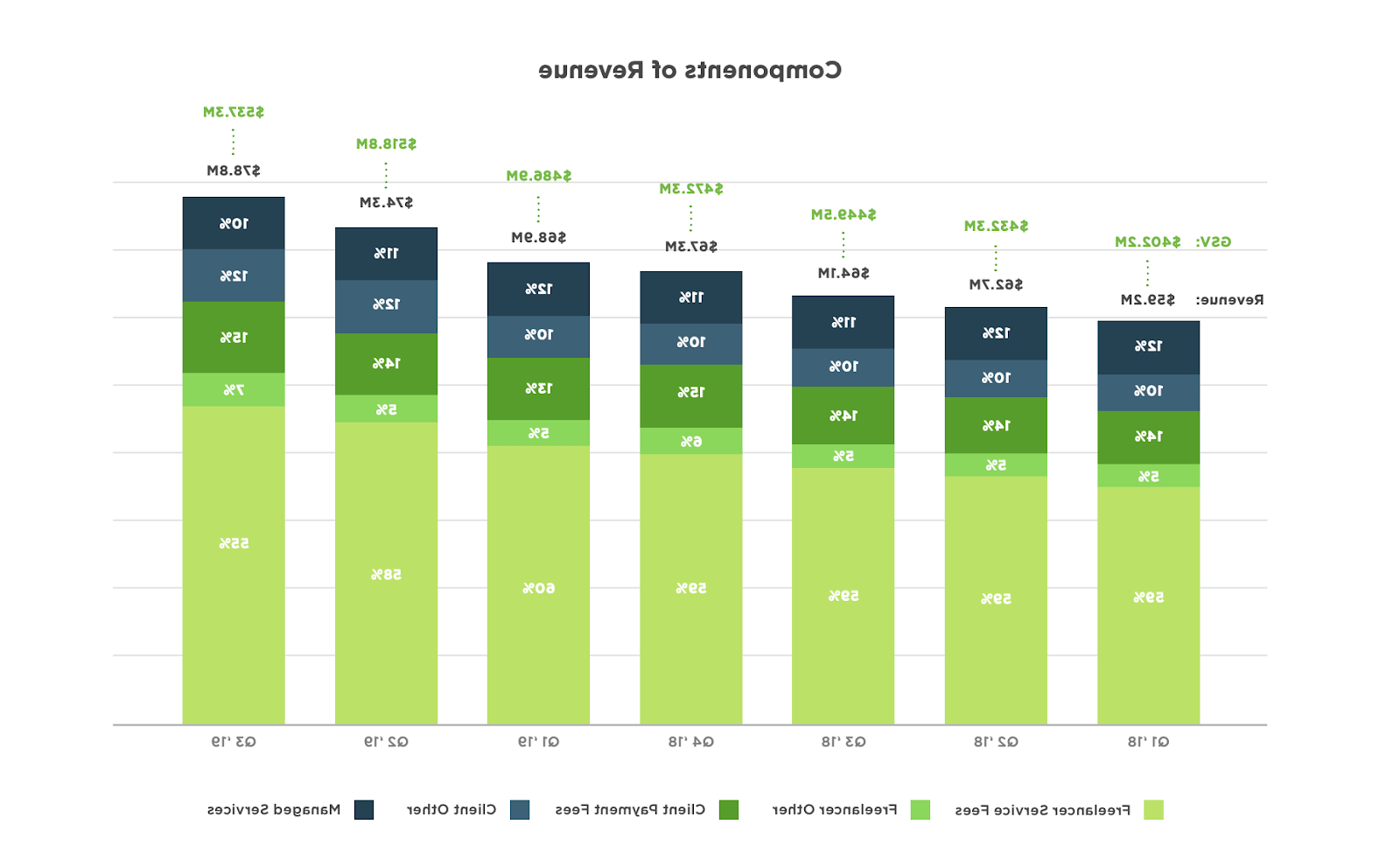What is the most in demand skill on Upwork?