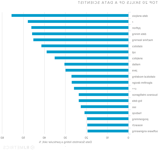 Which are the most valued data science skills?