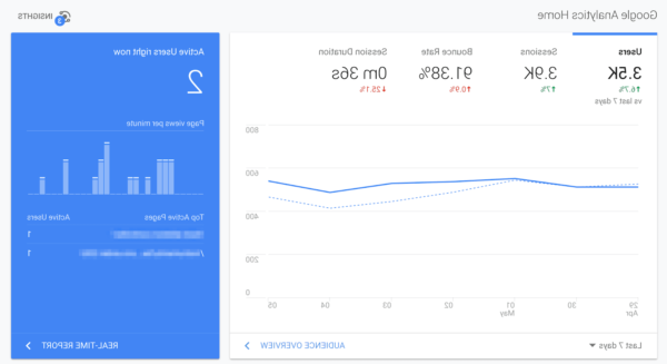 Is Google Analytics a business intelligence tool?