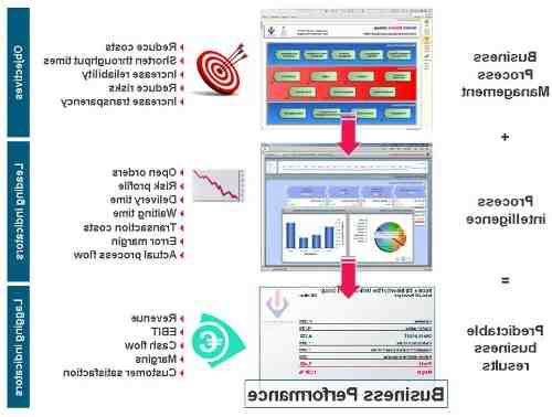 What is Business Intelligence process?