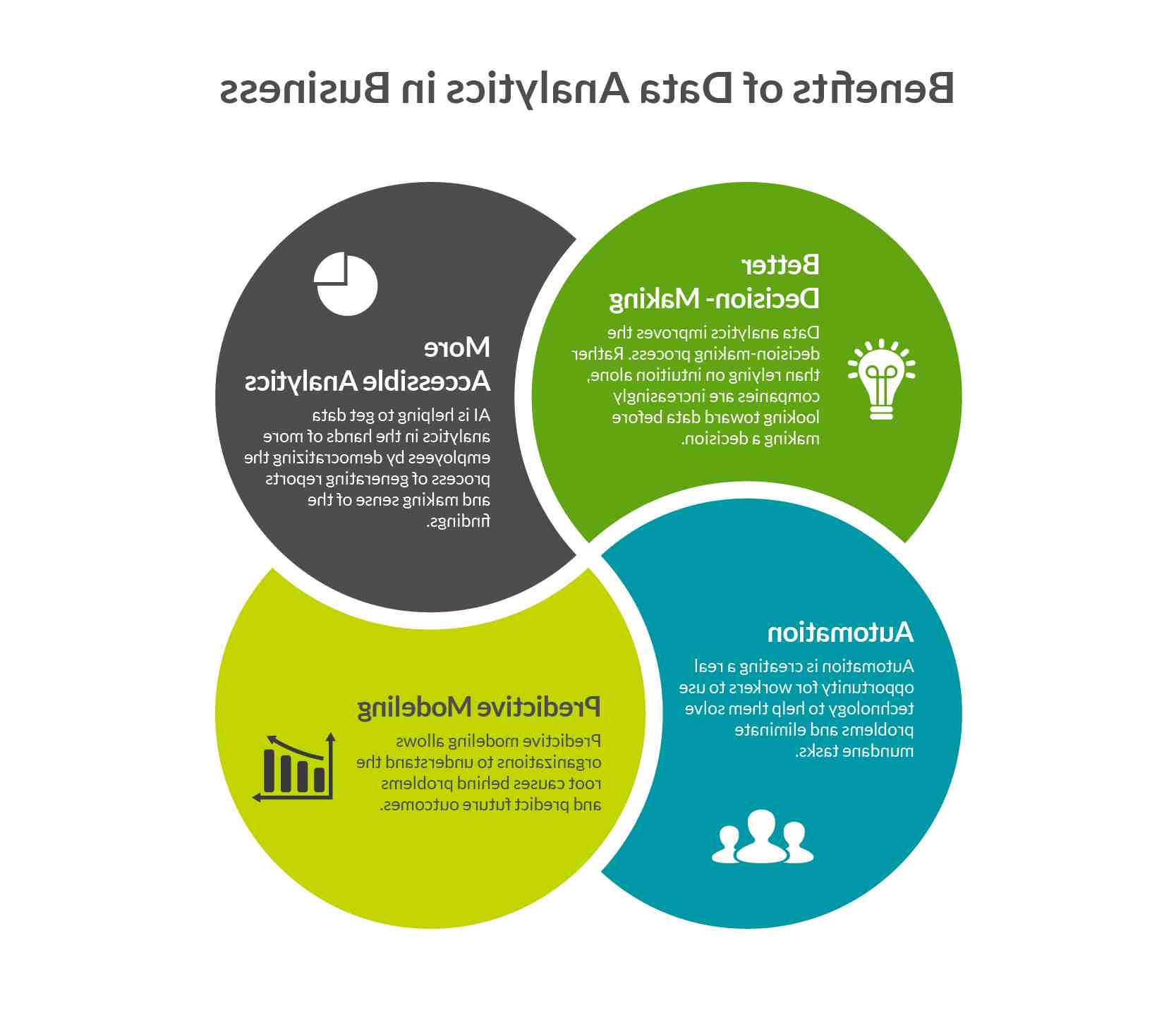 What is analytical business intelligence