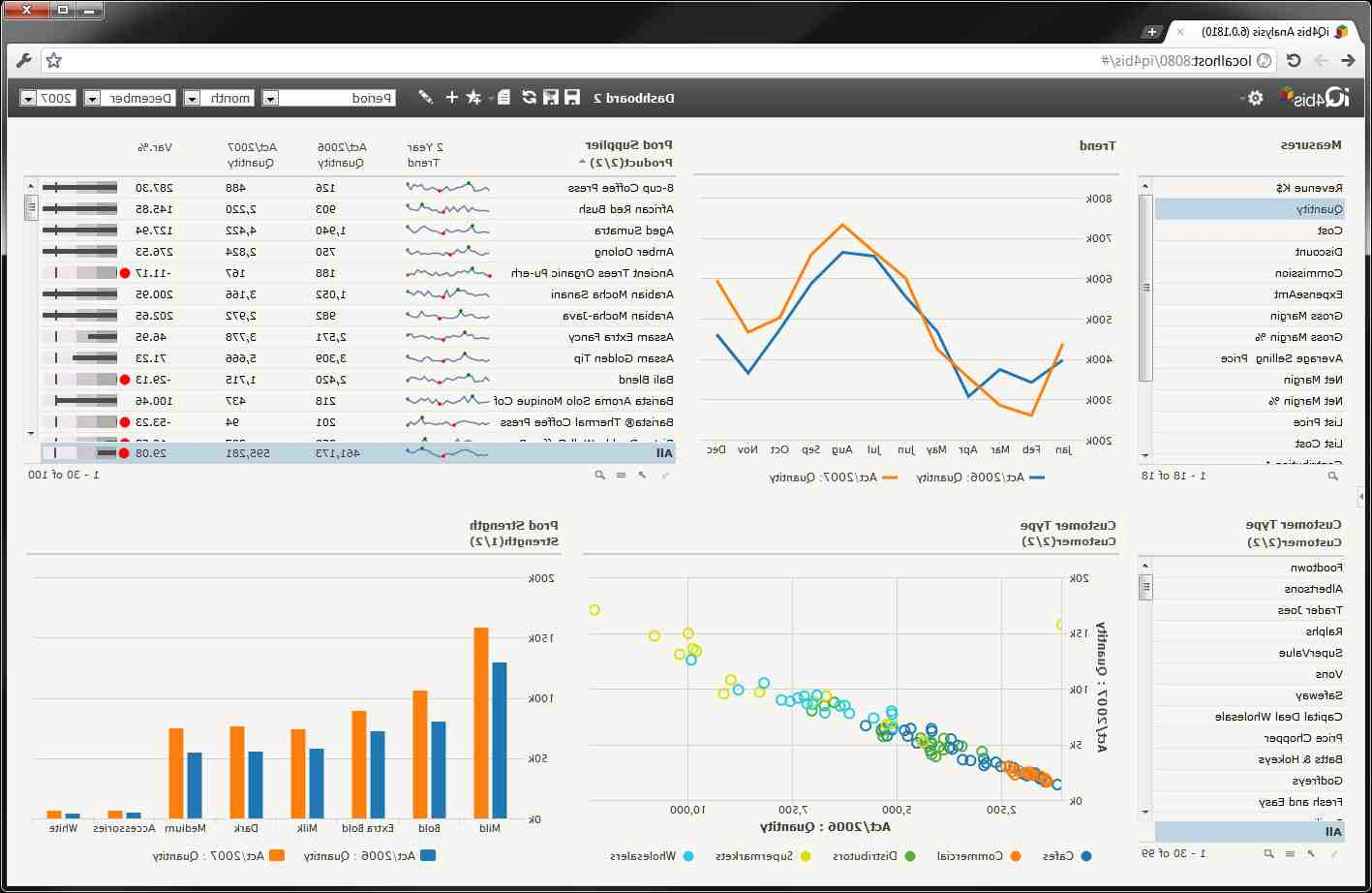 What is meant by business intelligence?