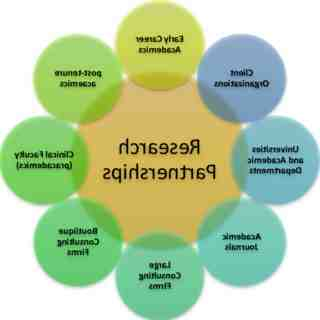 What is research and consulting?
