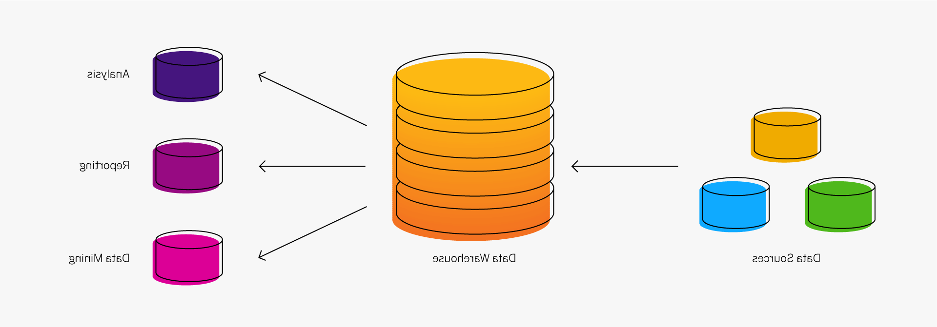 What is the difference between data warehousing and business intelligence