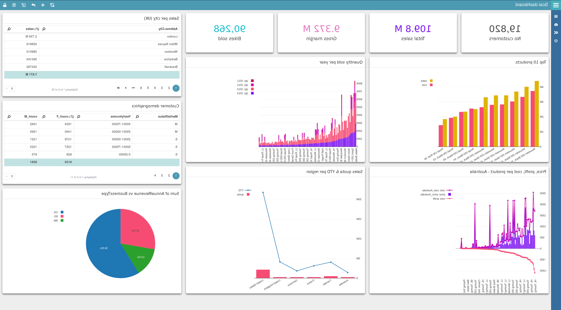 What is the purpose of a dashboard in Business Intelligence software?