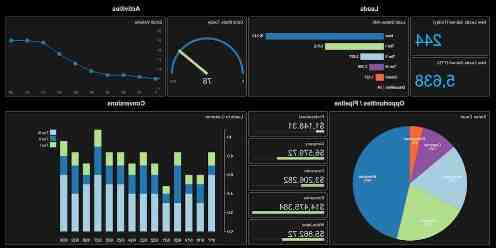 What is visual business intelligence